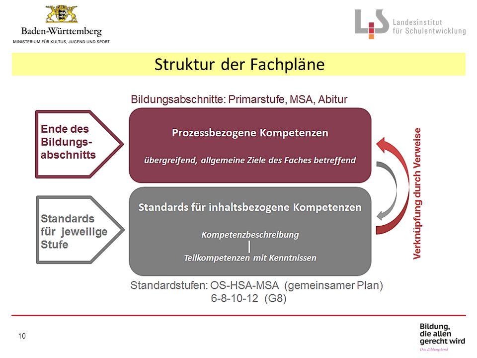 Struktur der Fachpläne