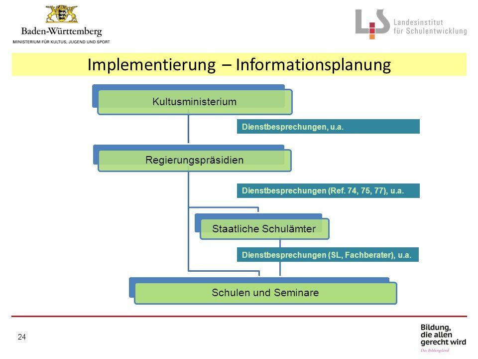Implementierung – Informationsplanung