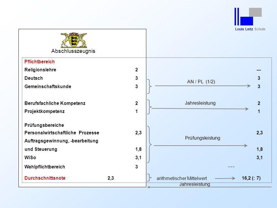 Abschlusszeugnis Pflichtbereich Religionslehre 2 --- Deutsch 3 3