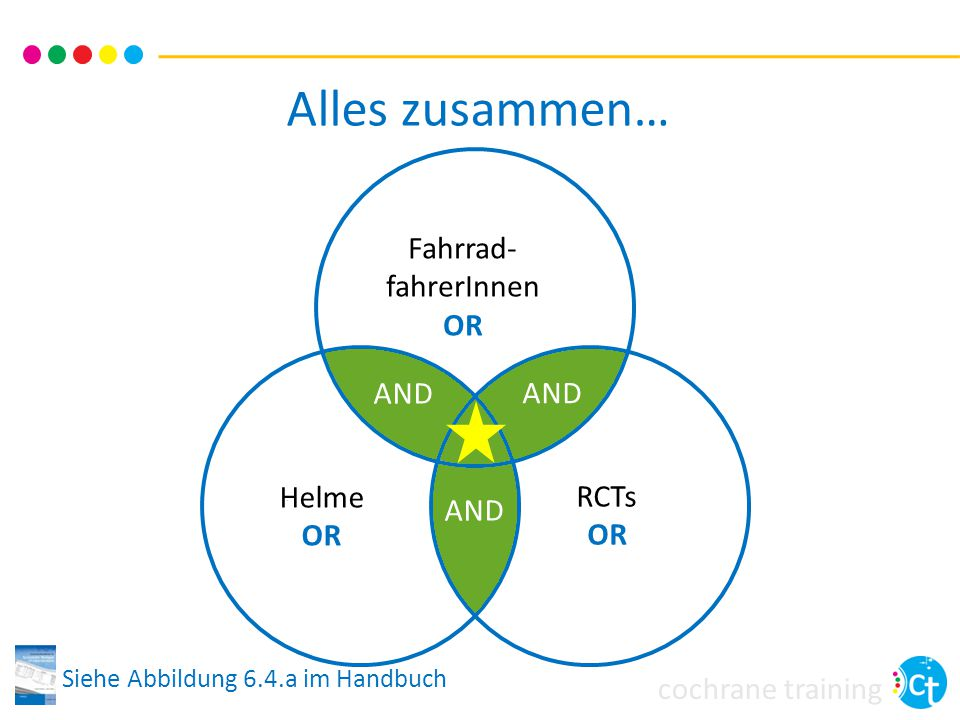 Alles zusammen… Fahrrad-fahrerInnen OR AND AND Helme OR RCTs OR AND