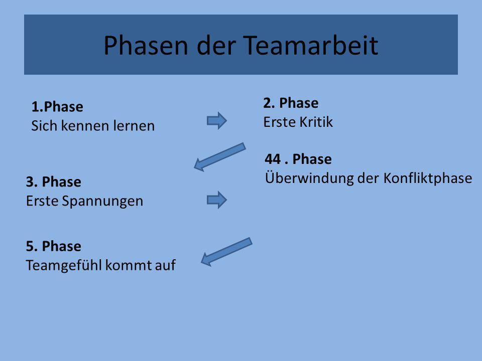 Phasen der Teamarbeit 2. Phase Erste Kritik Phase Sich kennen lernen