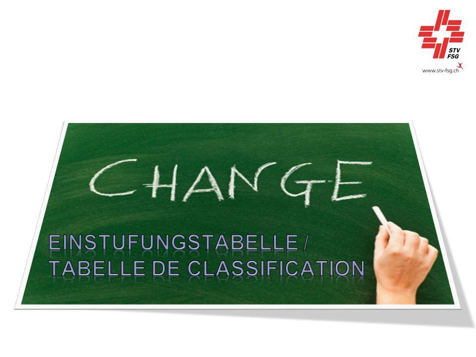 Einstufungstabelle / tabelle de classification