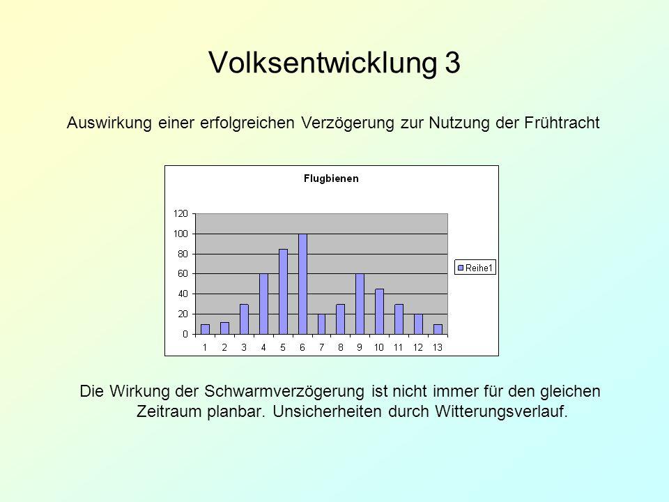Volksentwicklung 3 Auswirkung einer erfolgreichen Verzögerung zur Nutzung der Frühtracht.