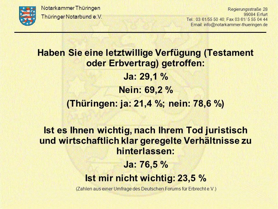 (Thüringen: ja: 21,4 %; nein: 78,6 %) Ist mir nicht wichtig: 23,5 %