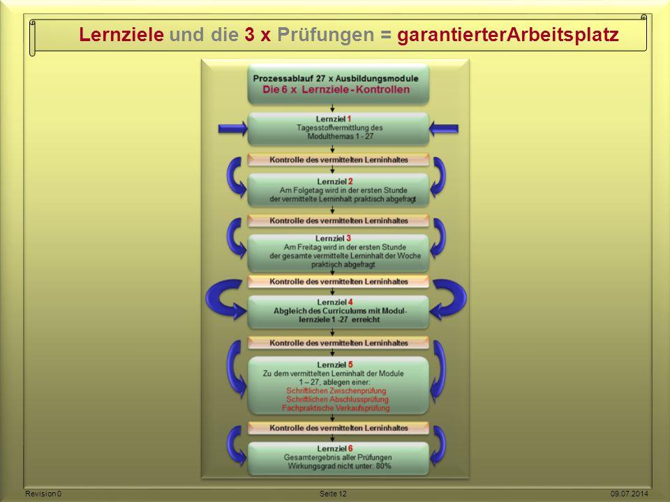 Lernziele und die 3 x Prüfungen = garantierterArbeitsplatz