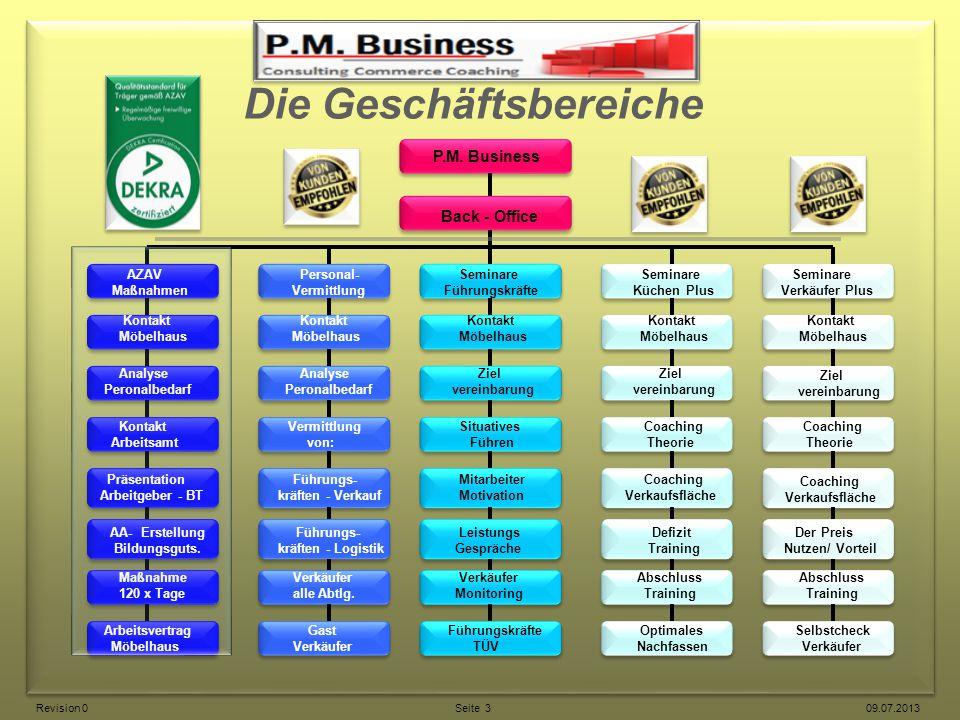 Die Geschäftsbereiche