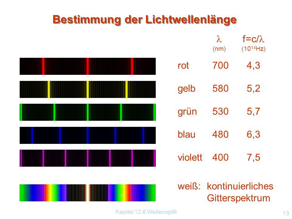 Bestimmung der Lichtwellenlänge