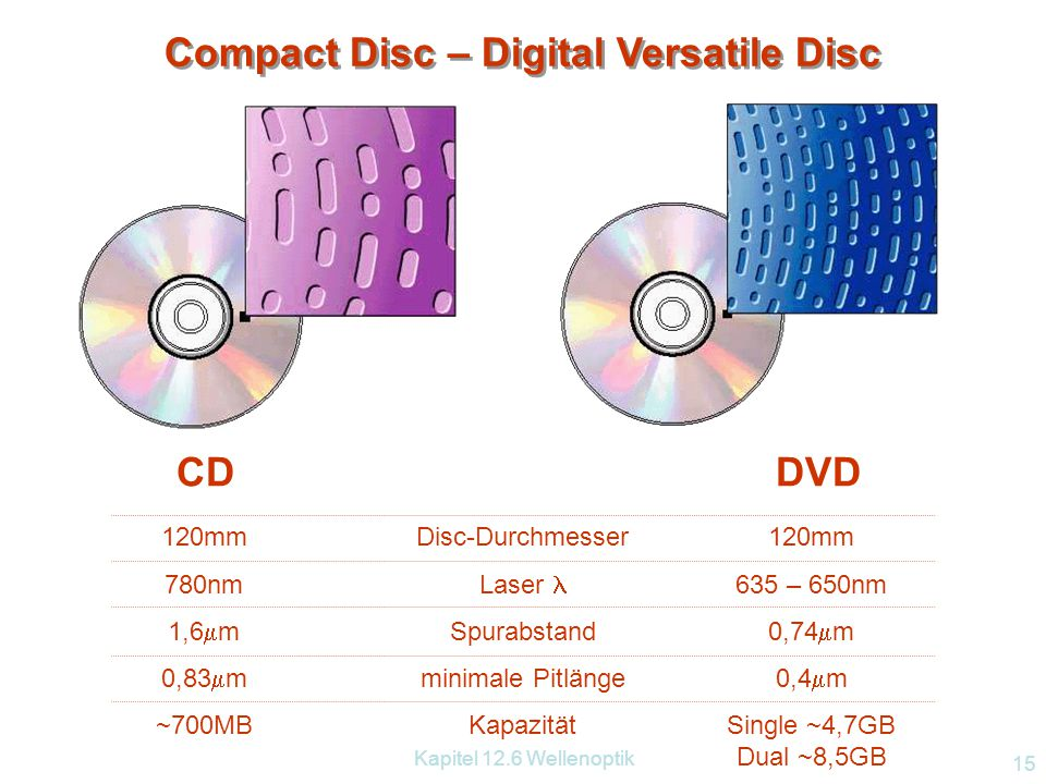 Compact Disc – Digital Versatile Disc