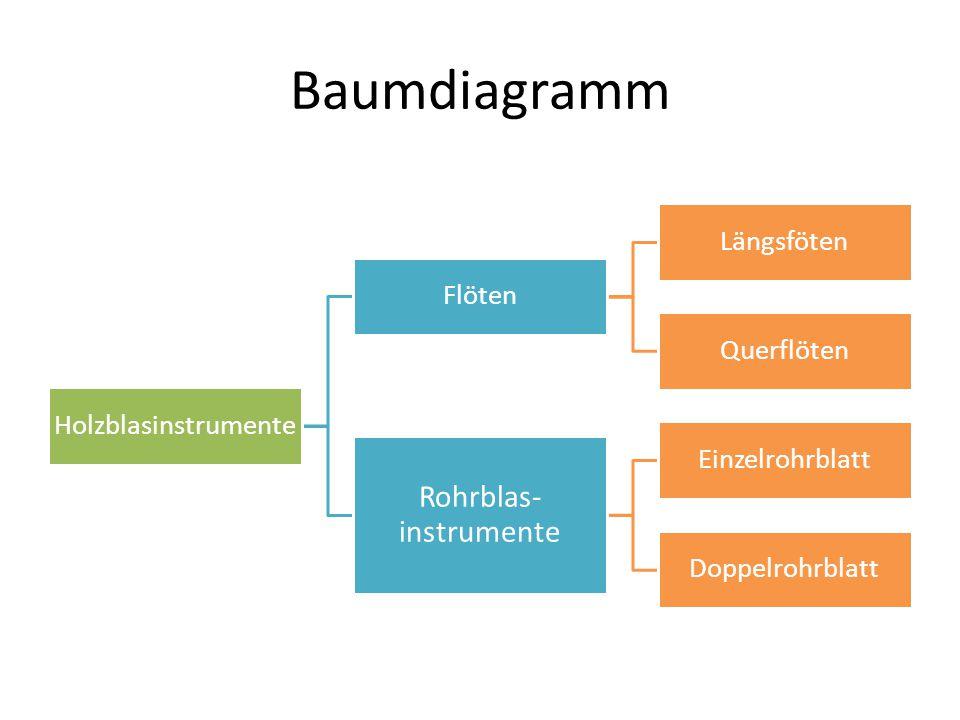 Rohrblas-instrumente