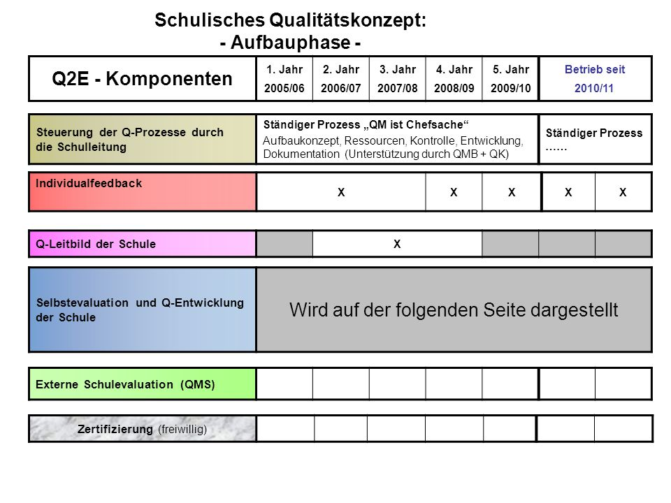 Schulisches Qualitätskonzept: - Aufbauphase -