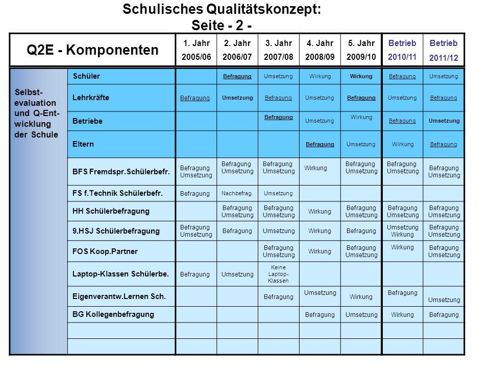 Schulisches Qualitätskonzept: Seite - 2 -