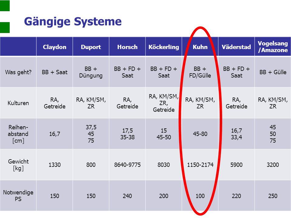 Gängige Systeme Claydon Duport Horsch Köckerling Kuhn Väderstad