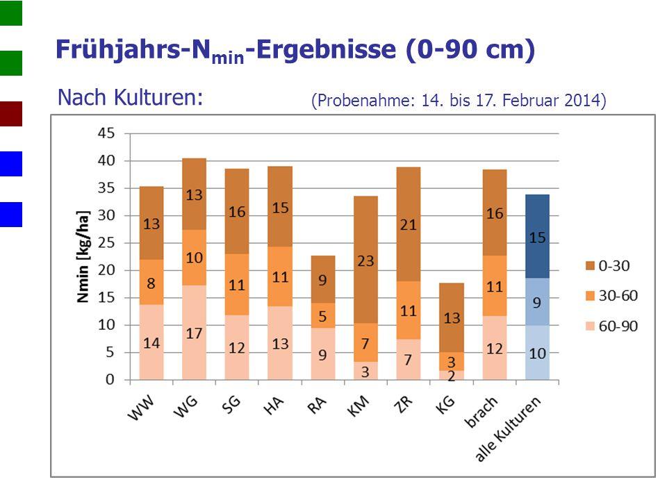 Frühjahrs-Nmin-Ergebnisse (0-90 cm)