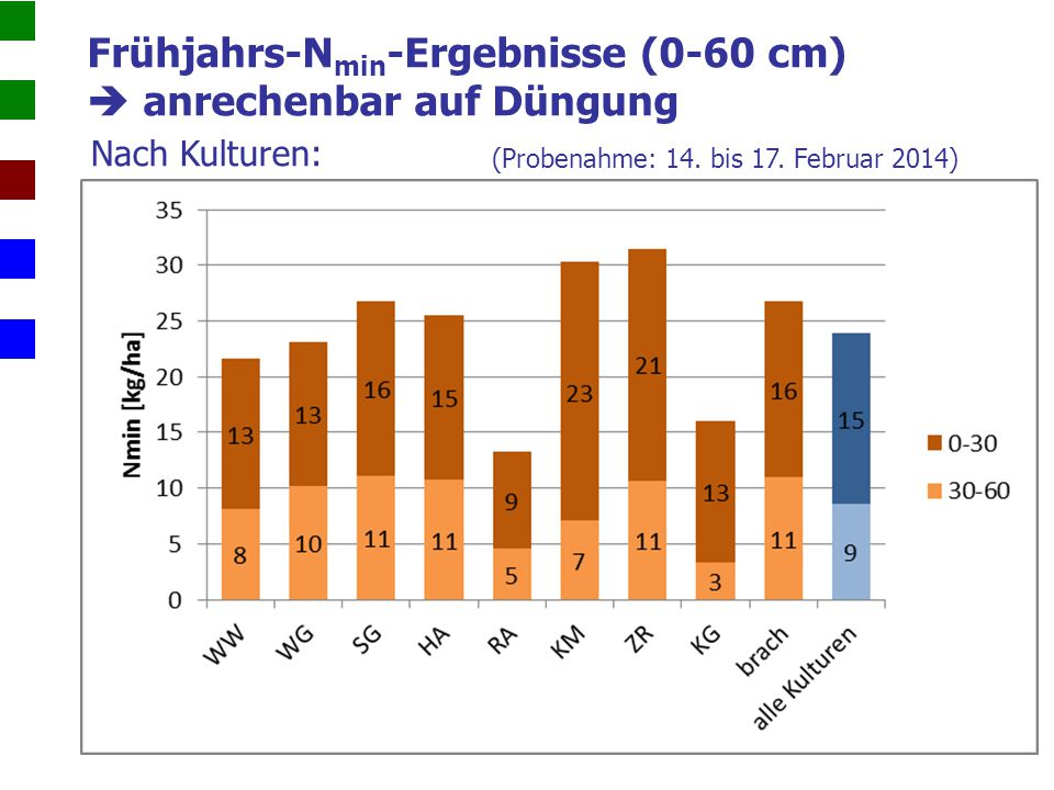 Frühjahrs-Nmin-Ergebnisse (0-60 cm)  anrechenbar auf Düngung