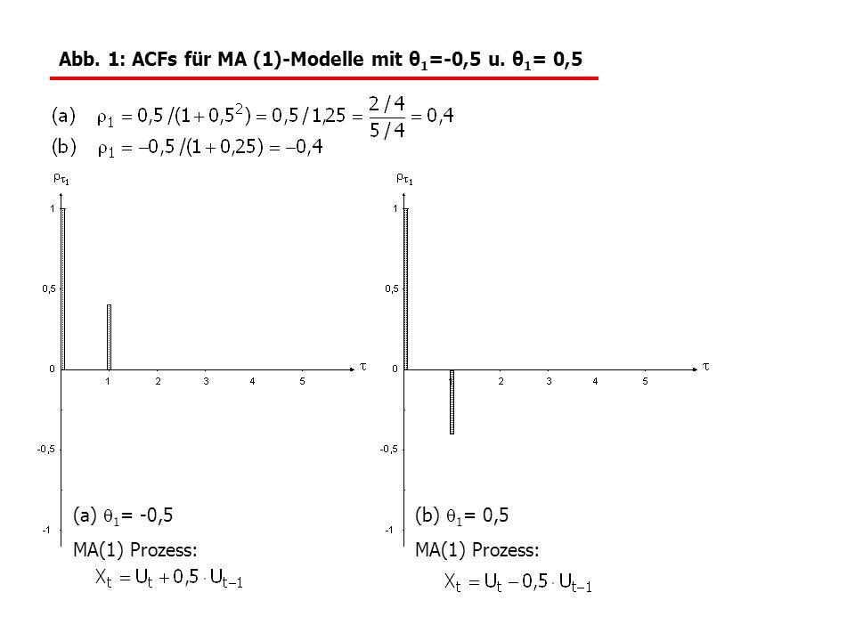 Abb. 1: ACFs für MA (1)-Modelle mit θ1=-0,5 u. θ1= 0,5