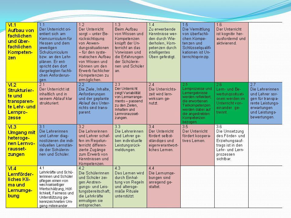 Blau: Lernen vorbereiten und initiieren