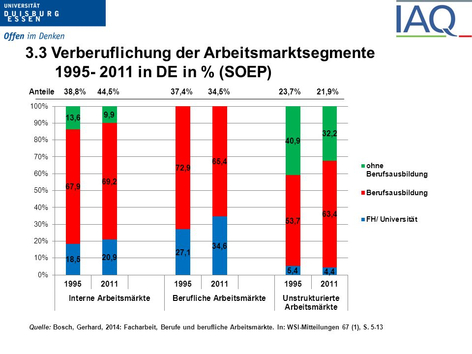3.3 Verberuflichung der Arbeitsmarktsegmente 1995- 2011 in DE in % (SOEP)