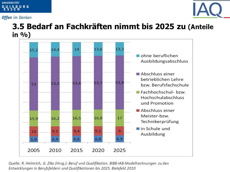 3.5 Bedarf an Fachkräften nimmt bis 2025 zu (Anteile in %)