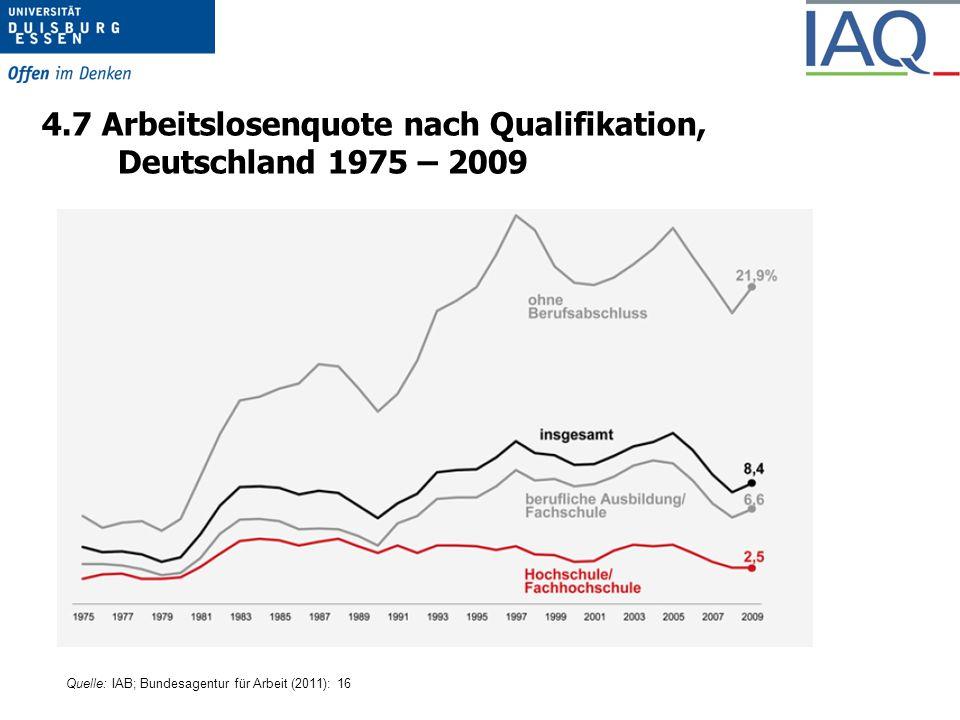 4.7 Arbeitslosenquote nach Qualifikation, Deutschland 1975 – 2009