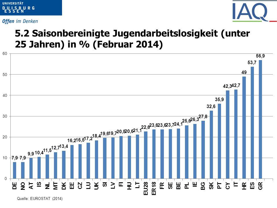 5.2 Saisonbereinigte Jugendarbeitslosigkeit (unter 25 Jahren) in % (Februar 2014)