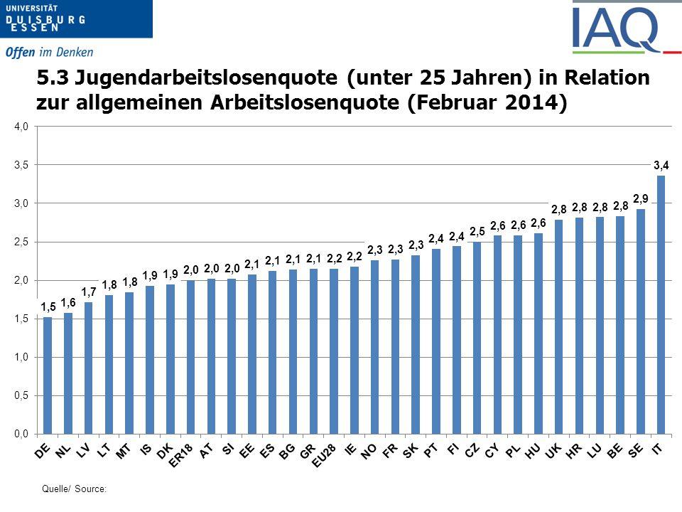 5.3 Jugendarbeitslosenquote (unter 25 Jahren) in Relation zur allgemeinen Arbeitslosenquote (Februar 2014)