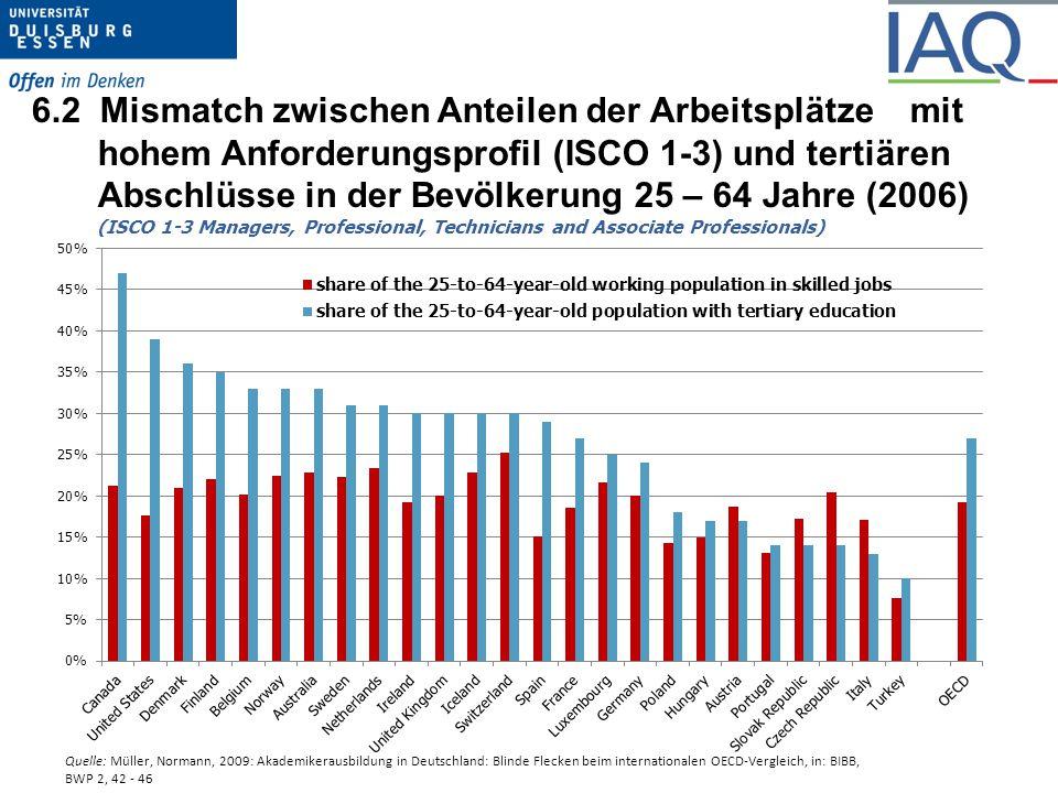 6.2 Mismatch zwischen Anteilen der Arbeitsplätze mit hohem Anforderungsprofil (ISCO 1-3) und tertiären Abschlüsse in der Bevölkerung 25 – 64 Jahre (2006) (ISCO 1-3 Managers, Professional, Technicians and Associate Professionals)