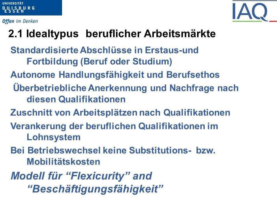 2.1 Idealtypus beruflicher Arbeitsmärkte