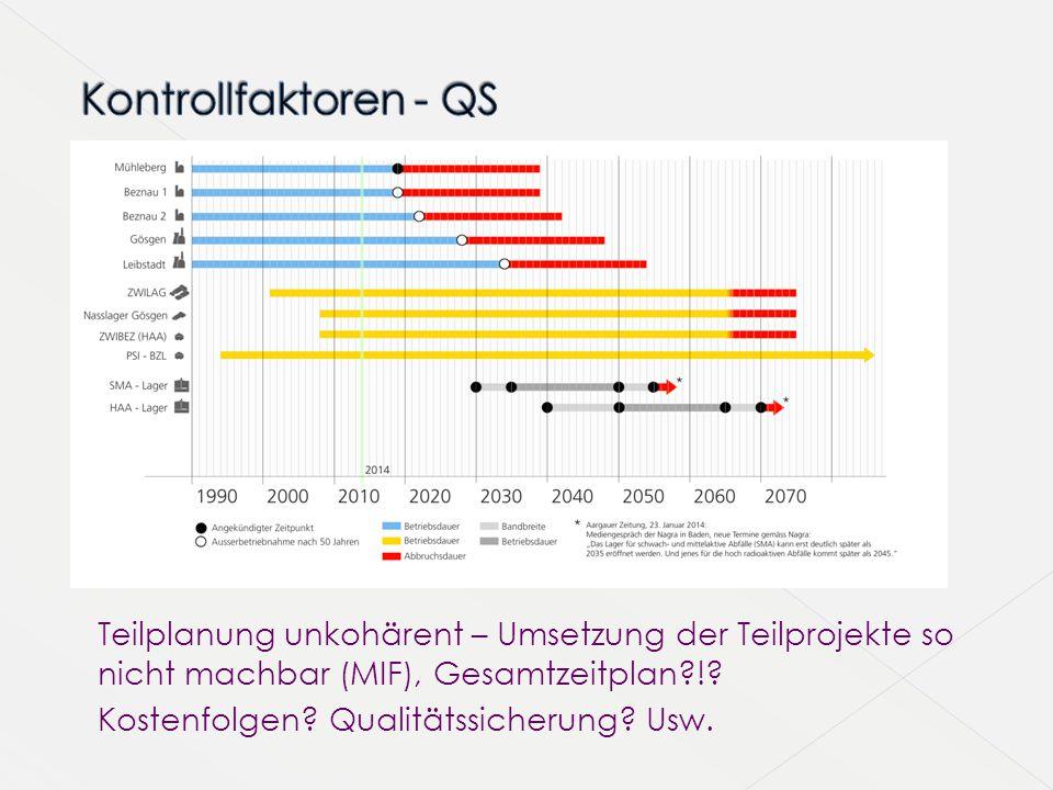 Kontrollfaktoren - QS Teilplanung unkohärent – Umsetzung der Teilprojekte so nicht machbar (MIF), Gesamtzeitplan !