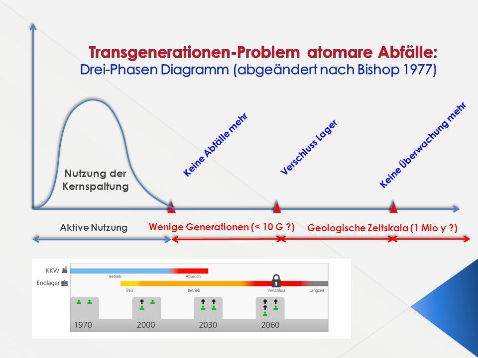 Transgenerationen-Problem atomare Abfälle: