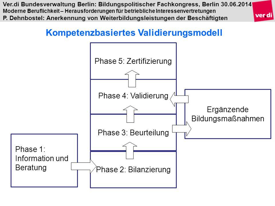 Kompetenzbasiertes Validierungsmodell