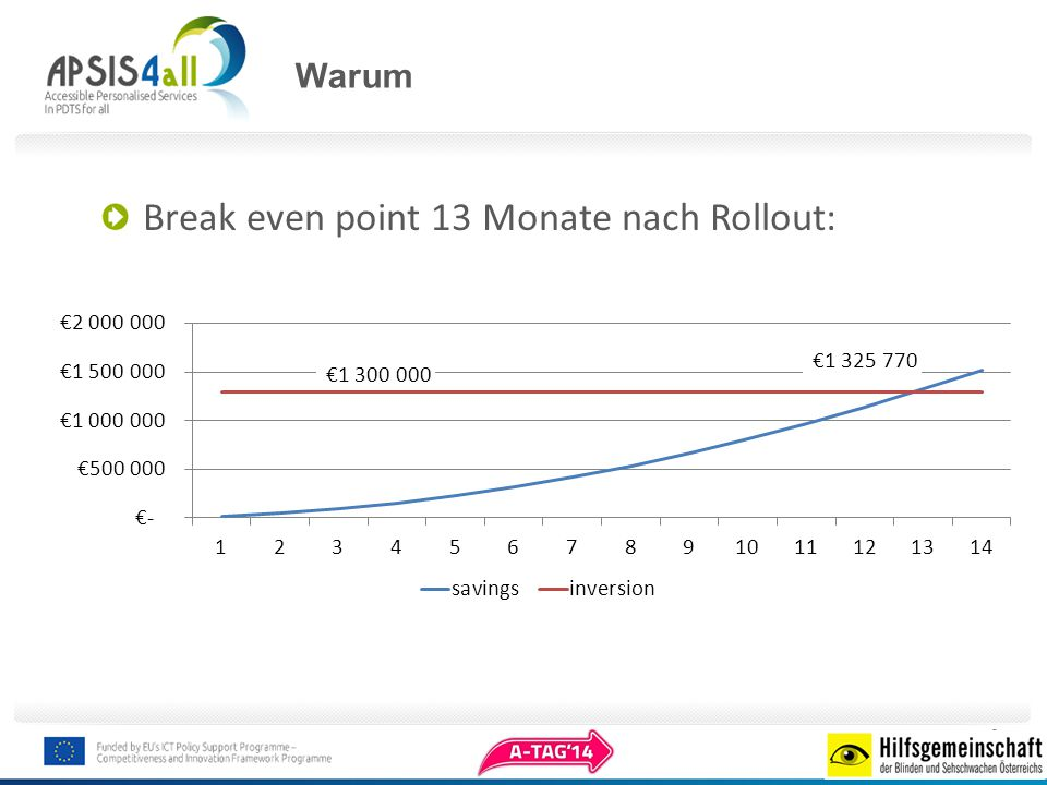 Break even point 13 Monate nach Rollout: