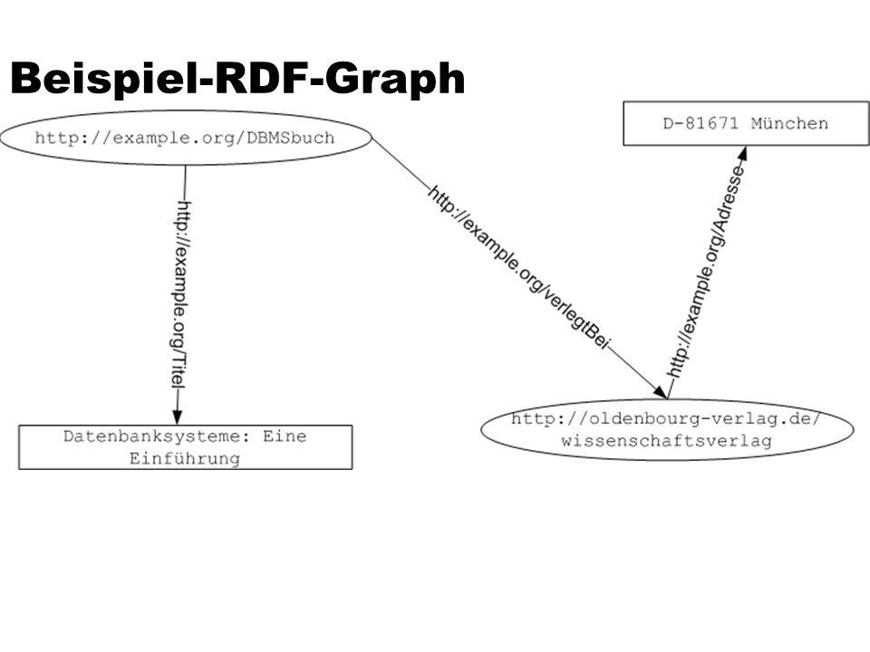 Beispiel-RDF-Graph