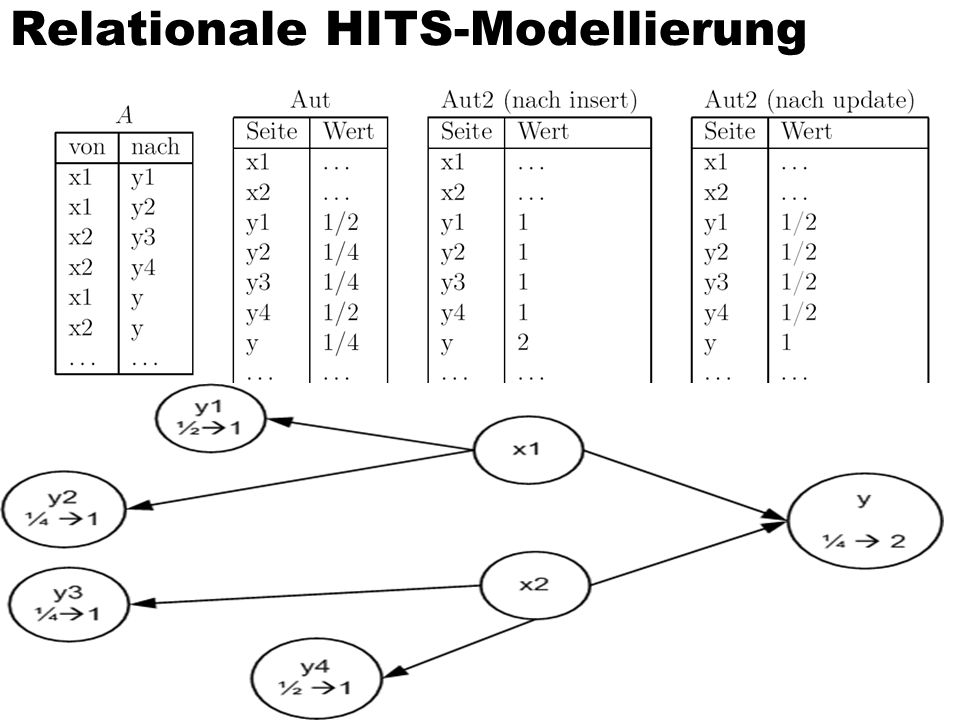 Relationale HITS-Modellierung