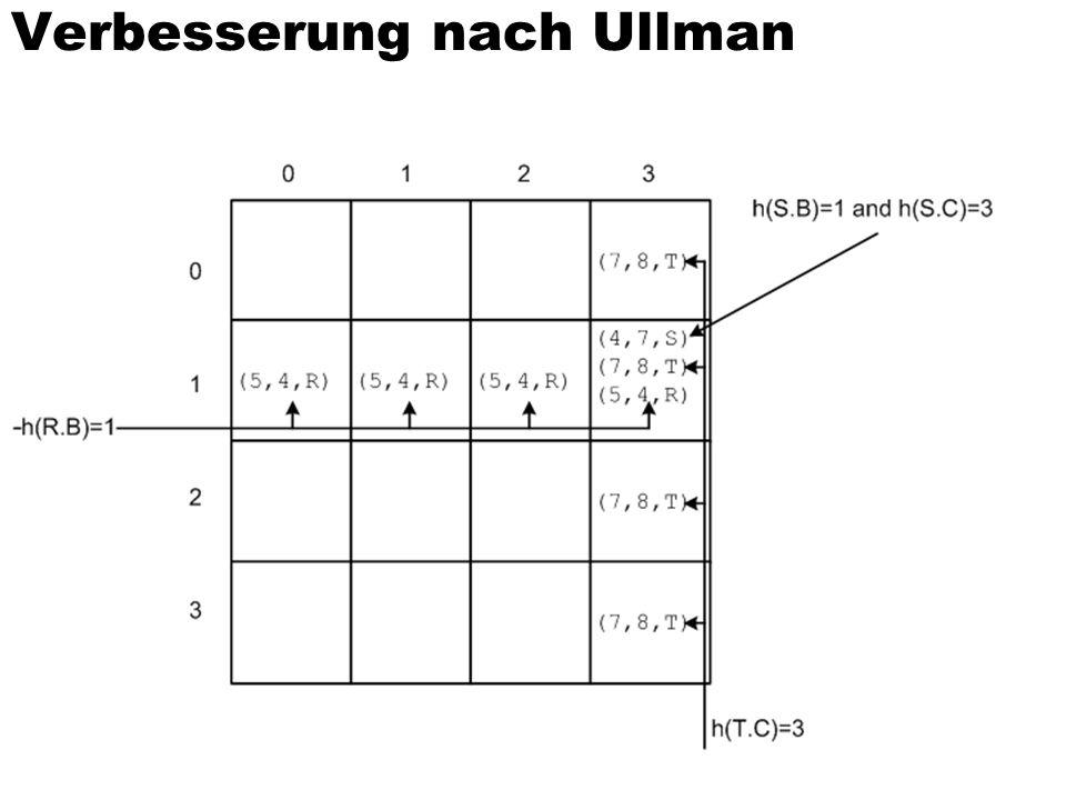 Verbesserung nach Ullman