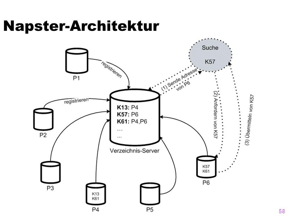 Napster-Architektur