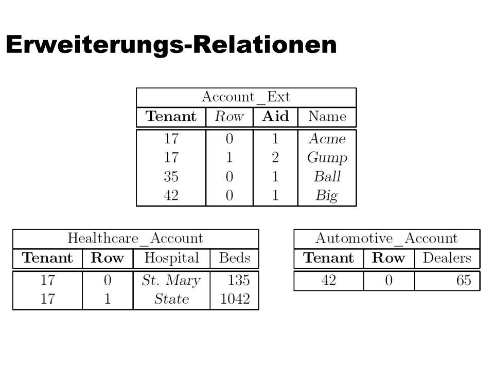 Erweiterungs-Relationen