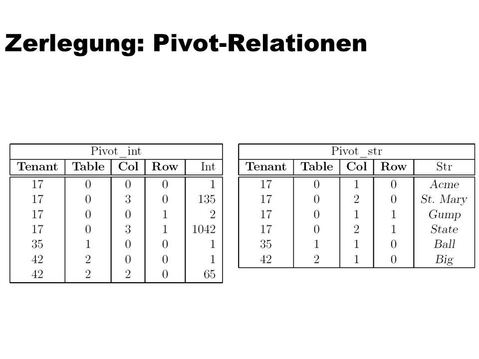 Zerlegung: Pivot-Relationen