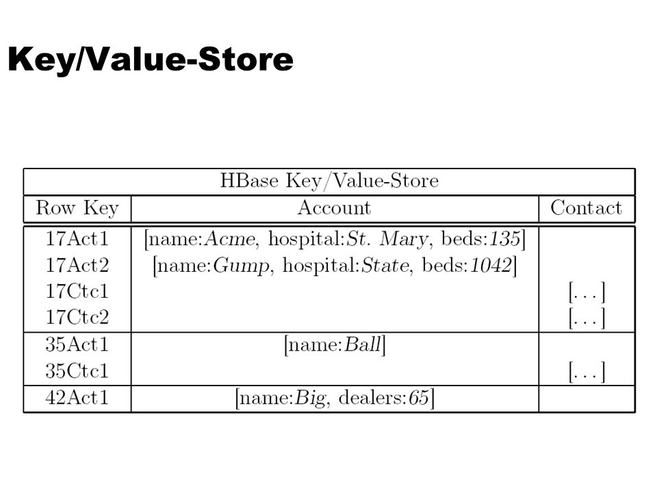 Key/Value-Store