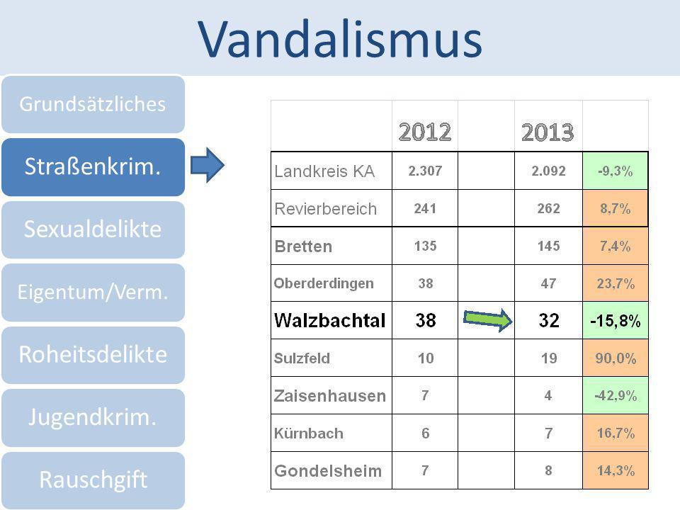 Vandalismus Straßenkrim. Sexualdelikte Roheitsdelikte Jugendkrim.