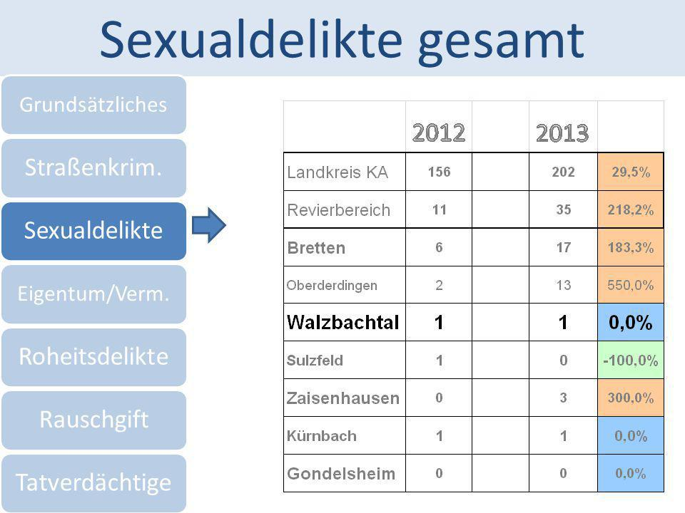 Sexualdelikte gesamt Straßenkrim. Sexualdelikte Roheitsdelikte