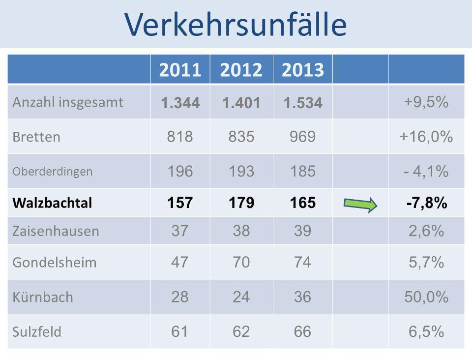 Verkehrsunfälle 2011 2012 2013 Anzahl insgesamt 1.344 1.401 1.534