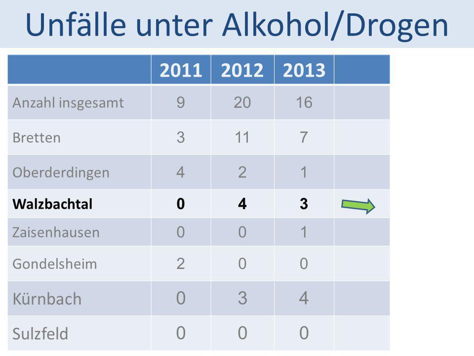 Unfälle unter Alkohol/Drogen