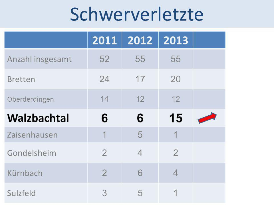 Schwerverletzte 2011 2012 2013 Walzbachtal 6 15 Anzahl insgesamt 52 55