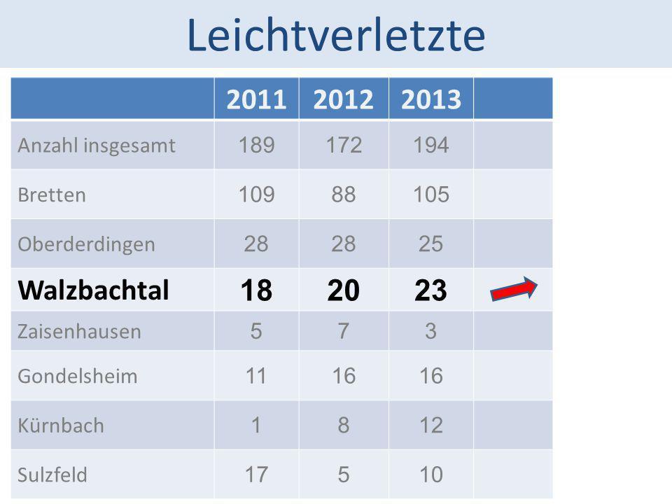 Leichtverletzte 2011 2012 2013 Walzbachtal 18 20 23 Anzahl insgesamt