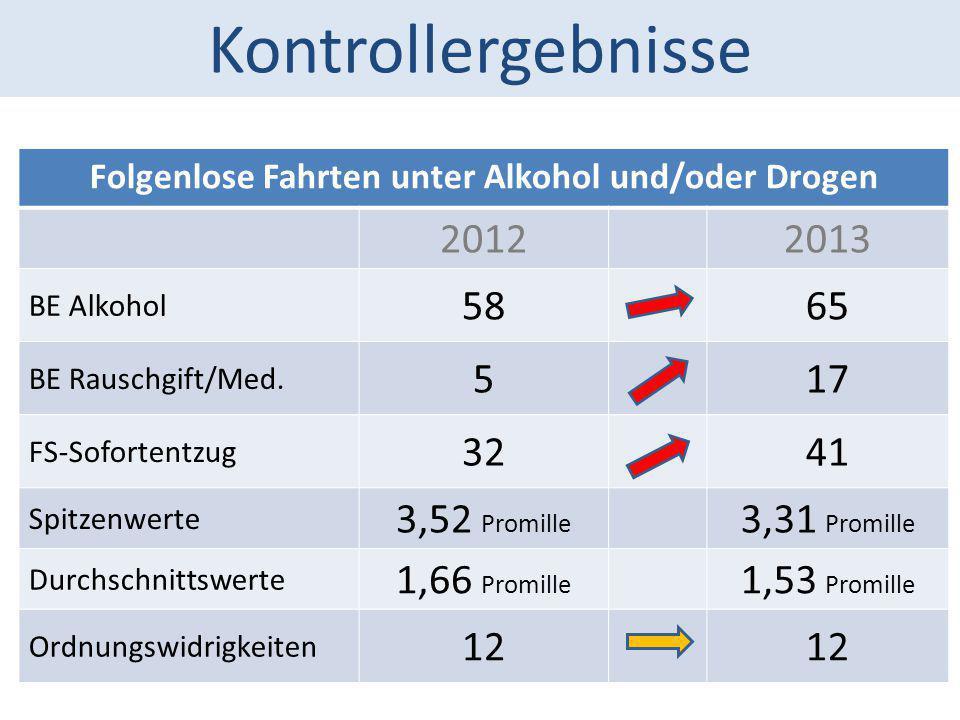 Folgenlose Fahrten unter Alkohol und/oder Drogen
