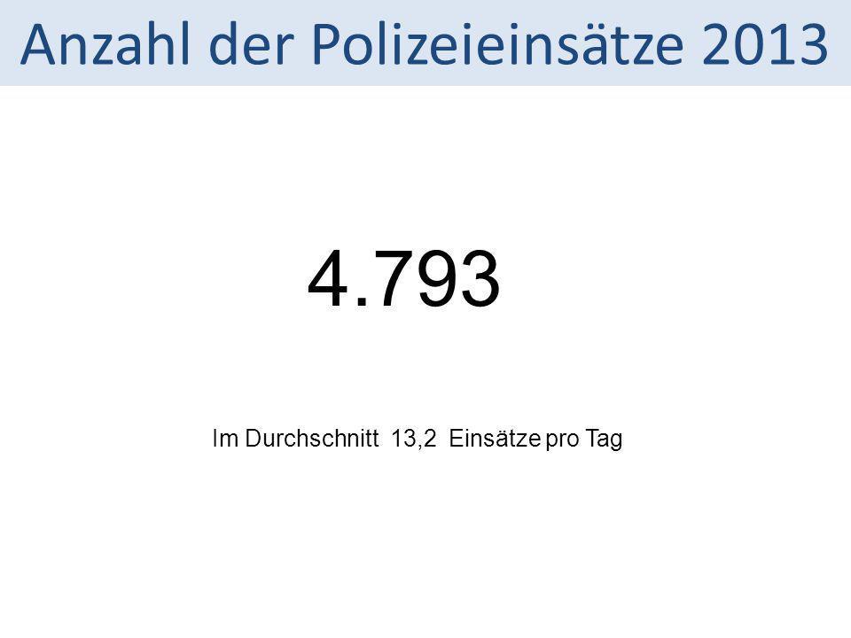 4.793 Anzahl der Polizeieinsätze 2013