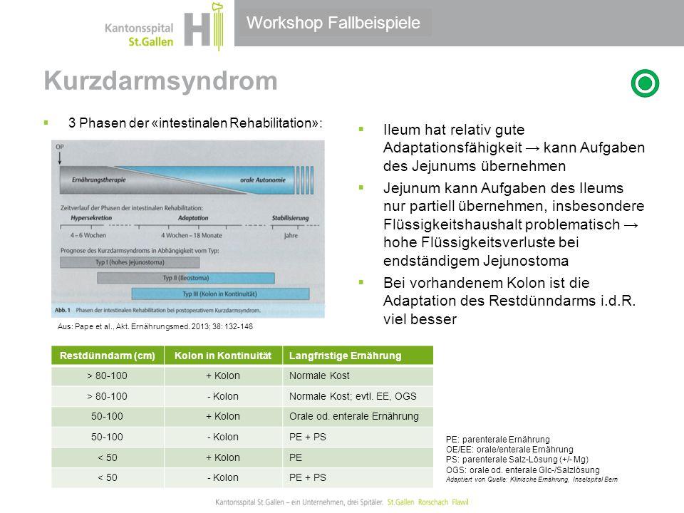  Kurzdarmsyndrom Workshop Fallbeispiele