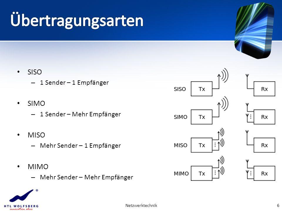 Übertragungsarten SISO SIMO MISO MIMO 1 Sender – 1 Empfänger