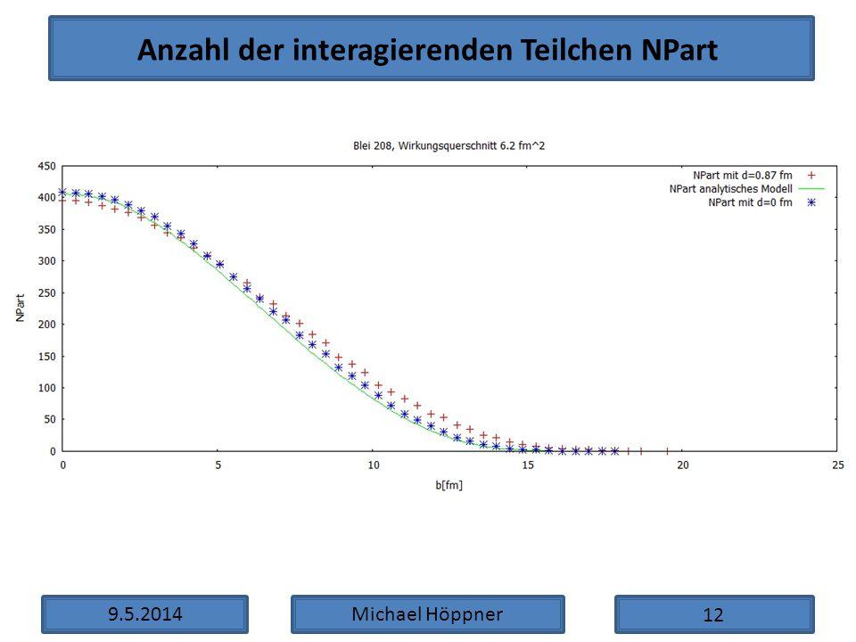 Anzahl der interagierenden Teilchen NPart