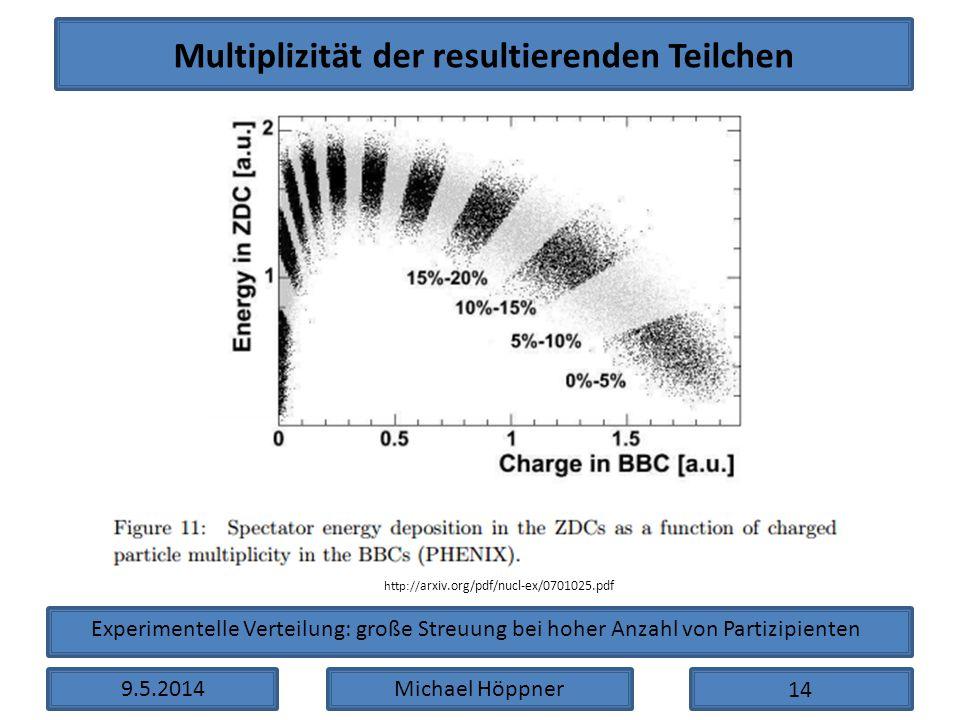Multiplizität der resultierenden Teilchen